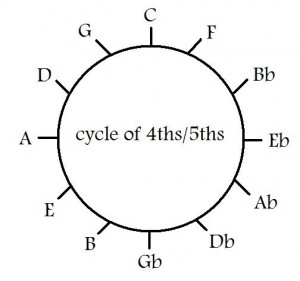 Cycle of 4ths