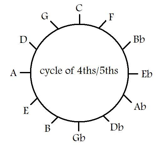 katieyunholmes: blank guitar neck diagram