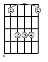 Bar Chords - Root 5 - Major