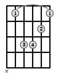 Bar Chords - Root 5 - Minor
