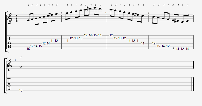 Major Scales Position 5 Tabs