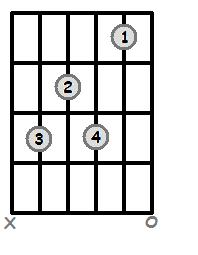 C Dominant 7 Open Chord