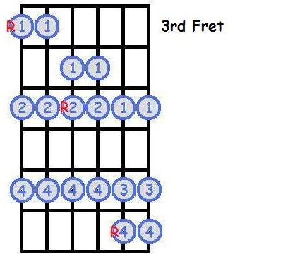 Major Scales Position 2