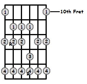 A Major Scale 10th Position Frets