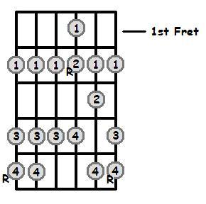 A Major Scale 1st Position Frets