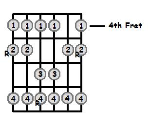 A Major Scale 4th Position Frets