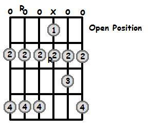 A Major Scale Open Position Frets