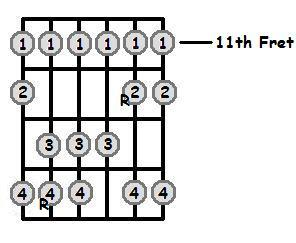 B Major Scale 11th Position Frets