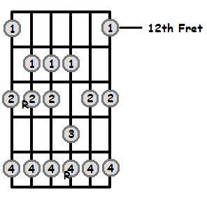 B Major Scale 12th Position Frets