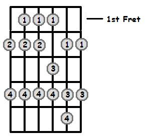 B Major Scale 1st Position Frets
