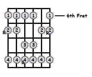 B Major Scale 6th Position Frets