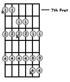 B Major Scale 7th Position Frets