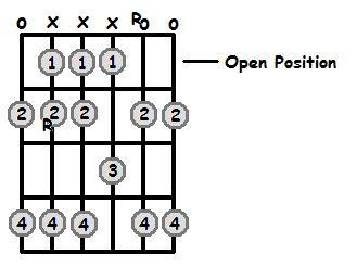 B Major Scale Open Position Frets