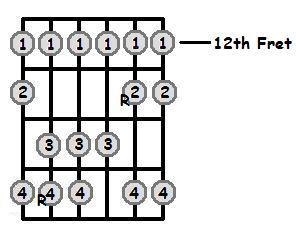 C Major Scale 12th Position Frets