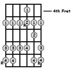 C Major Scale 4th Position Frets