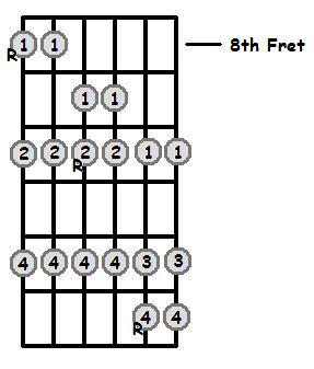 C Major Scale 8th Position Frets