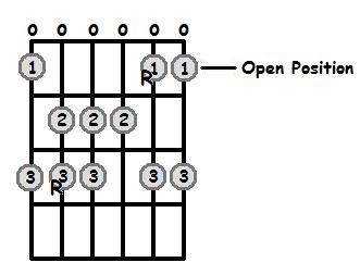 C Major Scale Open Position Frets