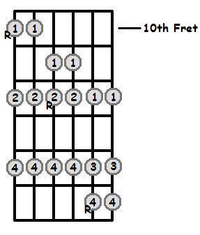 D Major Scale 10th Position Frets