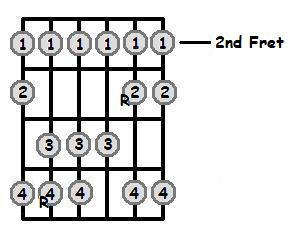 D Major Scale 2nd Position Frets