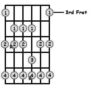 D Major Scale 3rd Position Frets