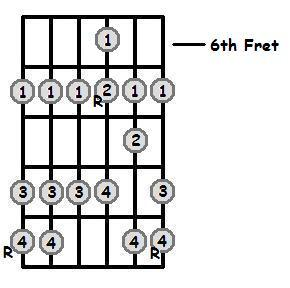 D Major Scale 6th Position Frets