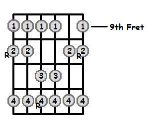 D Major Scale 9th Position Frets