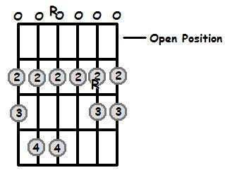D Major Scale Open Position Frets