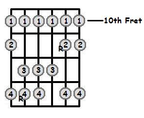 Bb Major Scale 10th Position Frets