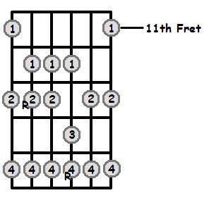 Bb Major Scale 11th Position Frets