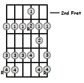 Bb Major Scale 2nd Position Frets