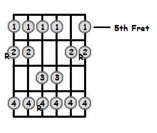 Bb Major Scale 5th Position Frets