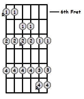 Bb Major Scale 6th Position Frets