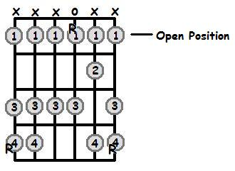 Bb Major Scale Open Position Frets
