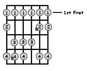 C Sharp Major Scale 1st Position Frets