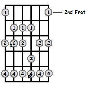 C Sharp Major Scale 2nd Position Frets