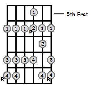 C Sharp Major Scale 5th Position Frets