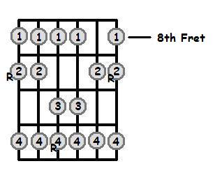 C Sharp Major Scale 8th Position Frets