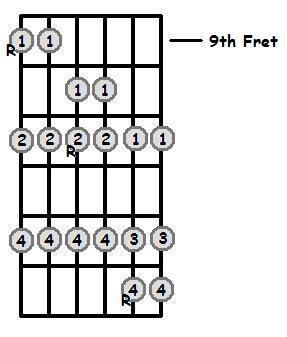 C Sharp Major Scale 9th Position Frets