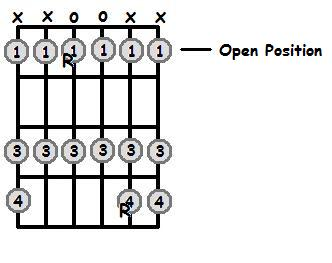 D Sharp Major Scale Positions On The Guitar Fretboard ...