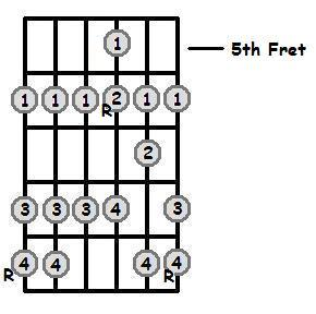 Db Major Scale 5th Position Frets