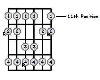 E Major Scale 11th Position Frets