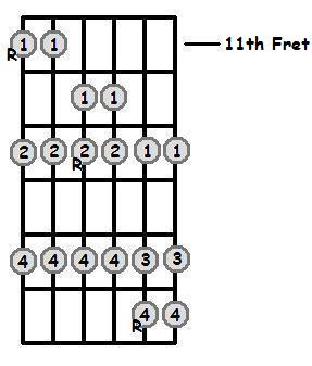E Flat Major Scale 11th Position Frets