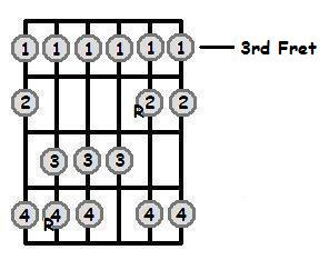E Flat Major Scale 3rd Position Frets