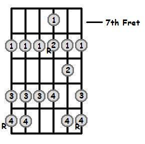 E Flat Major Scale 7th Position Frets