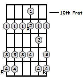 F Sharp Major Scale 10th Position Frets