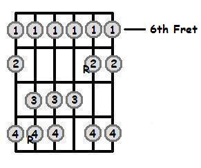 F Sharp Major Scale 6th Position Frets