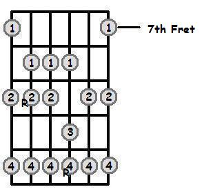 F Sharp Major Scale 7th Position Frets
