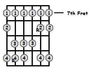 G Major Scale 7th Position Frets