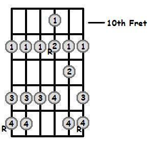 G Flat Major Scale 10th Position Frets
