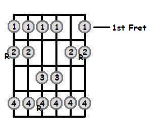 G Flat Major Scale 1st Position Frets